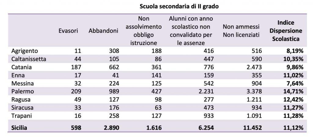 tabella dei dati sulla dispersione scolastica in Sicilia