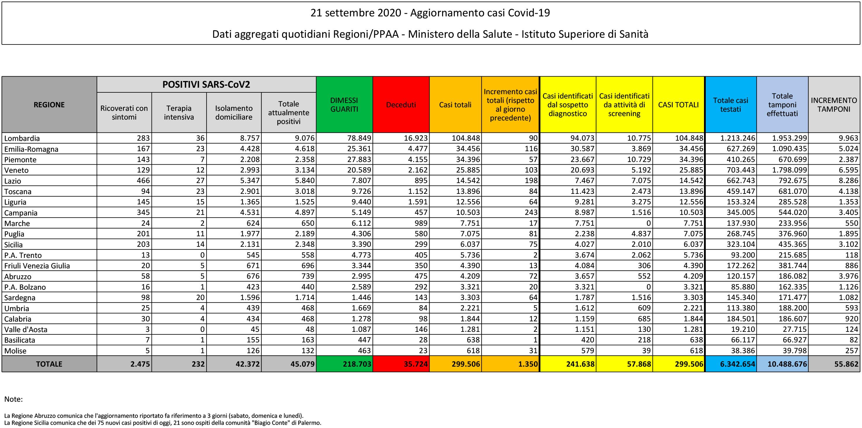 tabella del Ministero della Salute con i dati del coronavirus in Italia e in Sicilia: bollettino del 21 settembre 2020