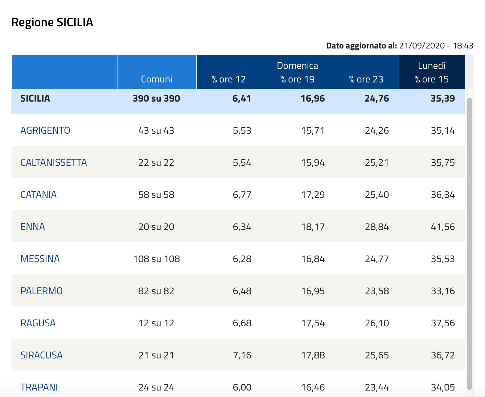 tabella con i dati dell'affluenza al referendum costituzionale 2020 sul taglio dei parlamentari in sicilia