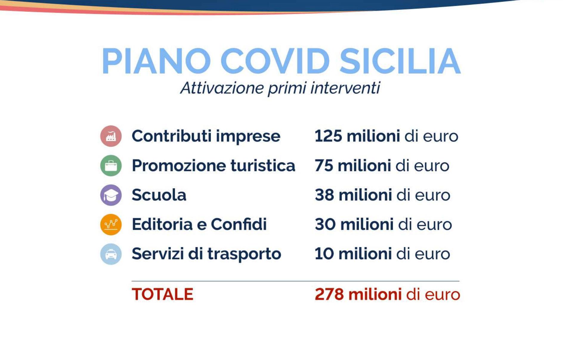 tabella con la ripartizione dei 278 milioni di euro del piano covid per la sicilia varato dal governo musumeci