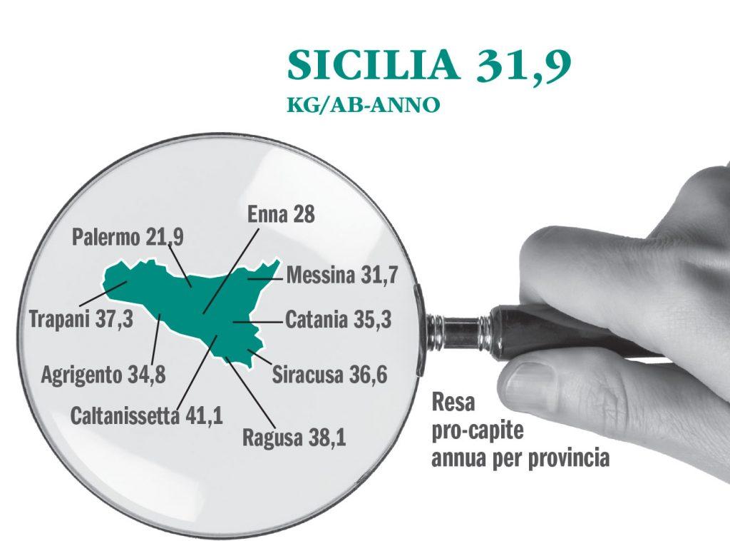 infografica sulla raccolta differenziata di carta e cartone in sicilia nel 2019 secondo comieco