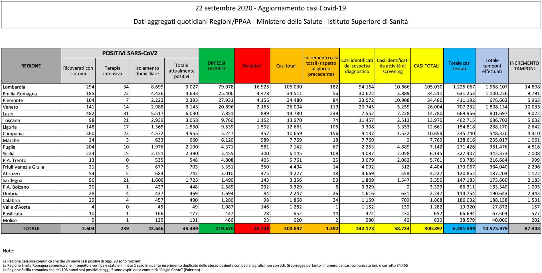 tabella dei dati del bollettino sul coronavirus in italia (e in sicilia) del 22 settembre 2020
