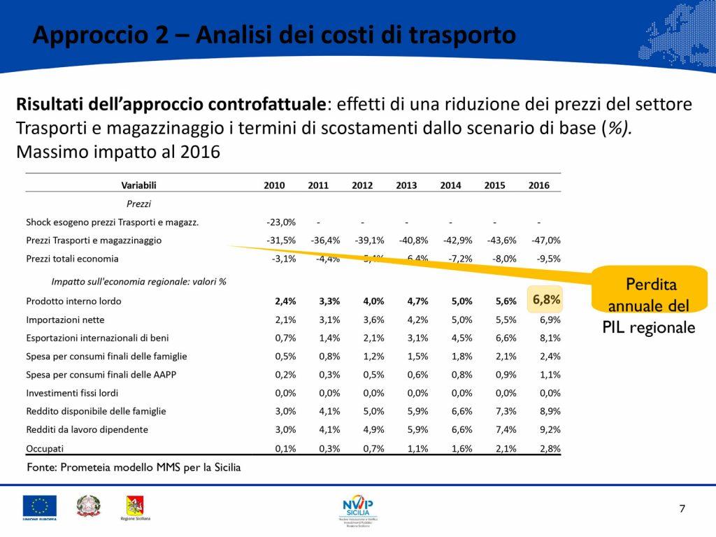 costi dell'insularità per la sicilia