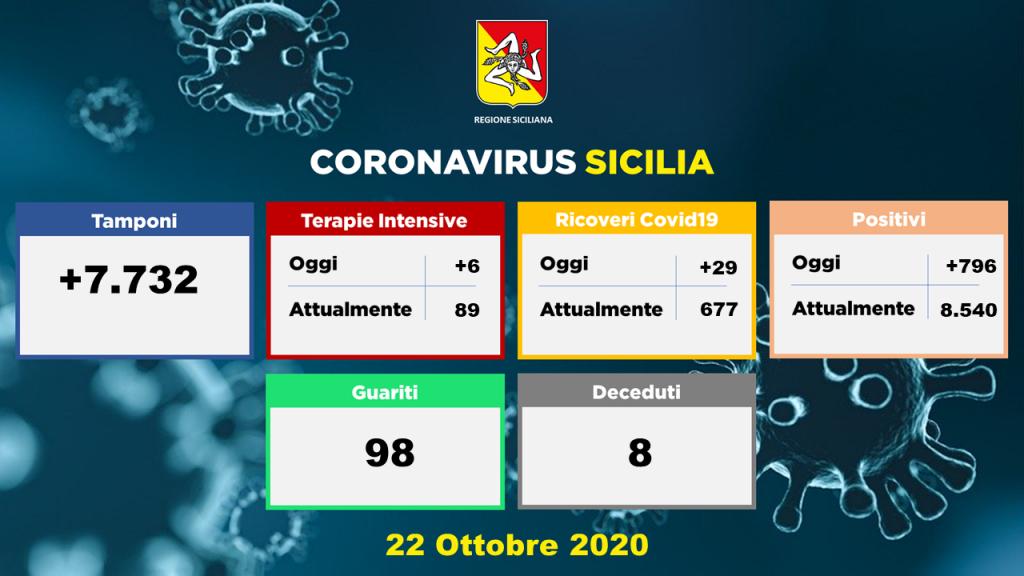 grafico dei dati sul coronavirus in Sicilia della Regione del 22 ottobre 2020