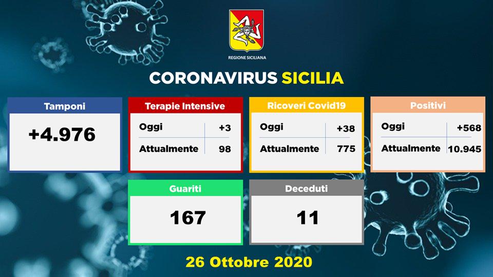 grafico dei dati sul coronavirus in Sicilia della Regione del 26 ottobre 2020