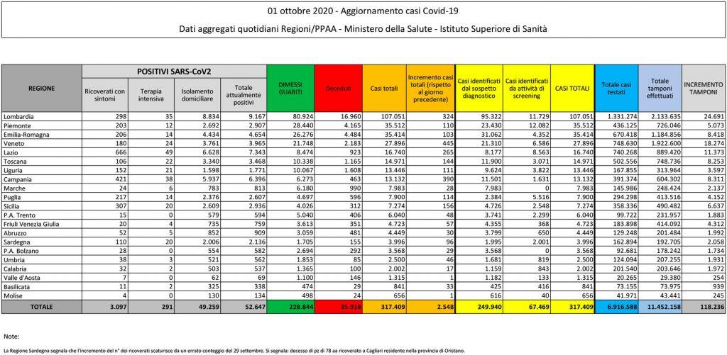 tabella del bollettino dell'1 ottobre 2020 contenente i dati sul coronavirus (o covid) in italia e in sicilia