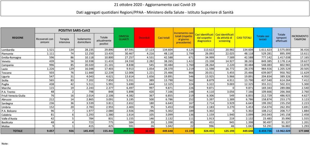 tabella del bollettino del 21 ottobre 2020 contenente i dati sul coronavirus (o covid) in italia