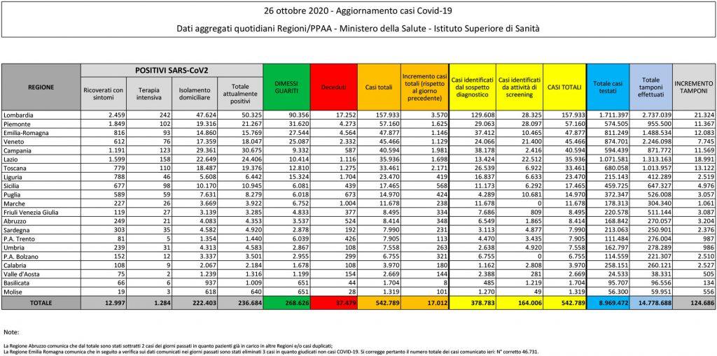 tabella del bollettino del 26 ottobre 2020 contenente i dati sul coronavirus (o covid) in italia