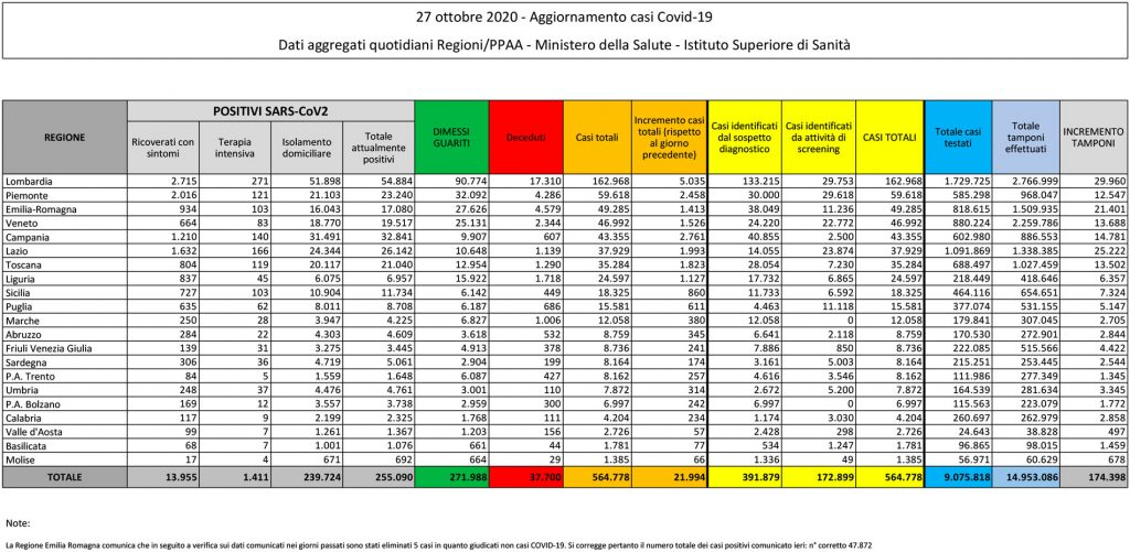 tabella del bollettino del 27 ottobre 2020 contenente i dati sul coronavirus (o covid) in italia