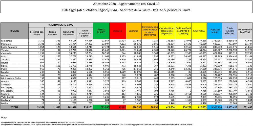 tabella del bollettino del 29 ottobre 2020 contenente i dati sul coronavirus (o covid) in italia