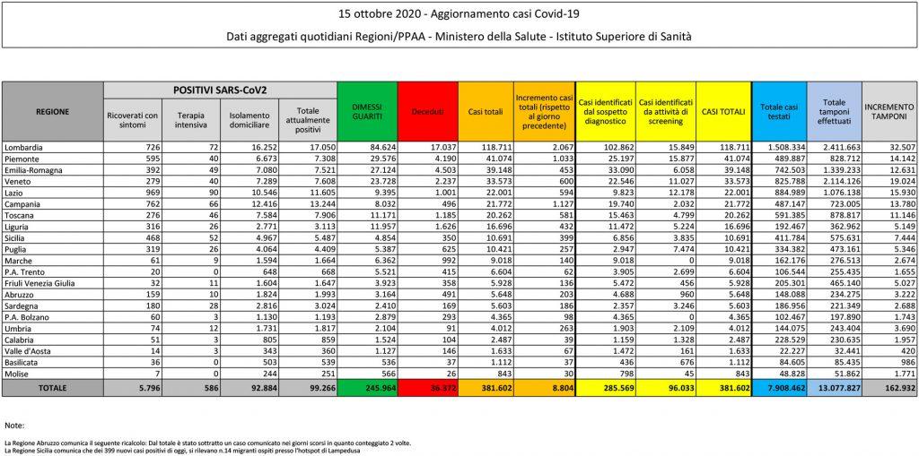 tabella del bollettino del 15 ottobre 2020 contenente i dati sul coronavirus (o covid) in italia e in sicilia