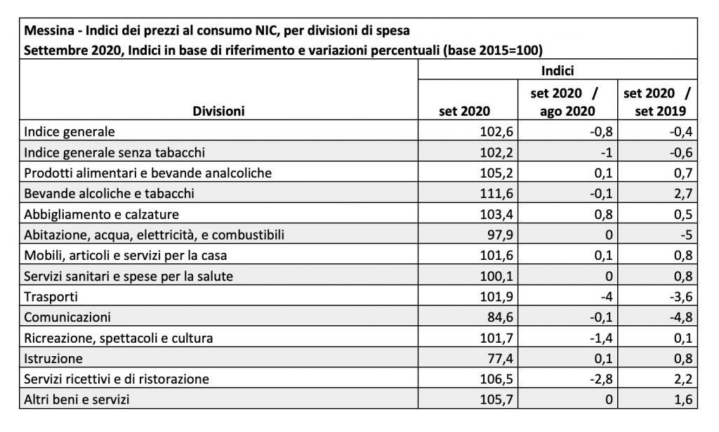 tabella dell'indice dei prezzi al consumo a messina a settembre 2020