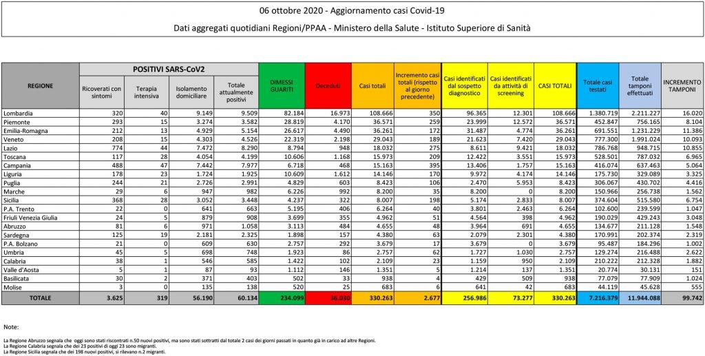 tabella del bollettino del 6 ottobre 2020 contenente i dati sul coronavirus (o covid) in italia e in sicilia