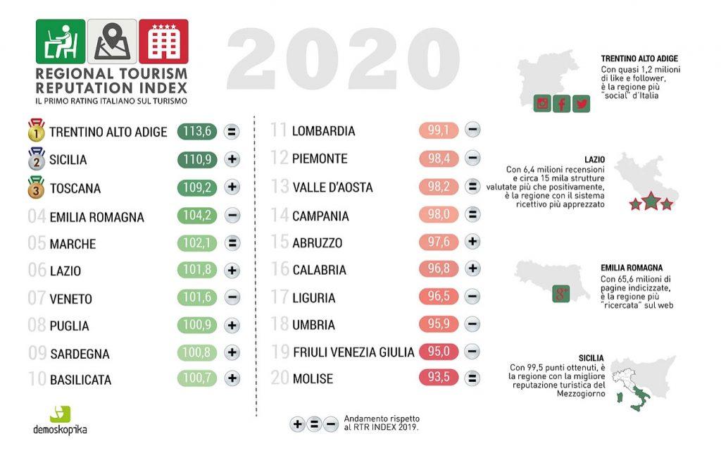 classifica sulla reputazione delle regioni italiane in materia di turismo: seconda la sicilia