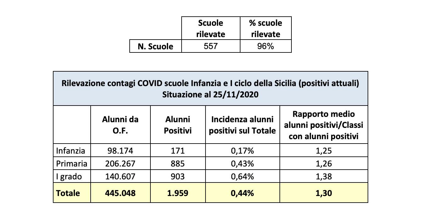 dati sul coronavirus nelle scuole della sicilia aggiornati al 25 novembre 2020
