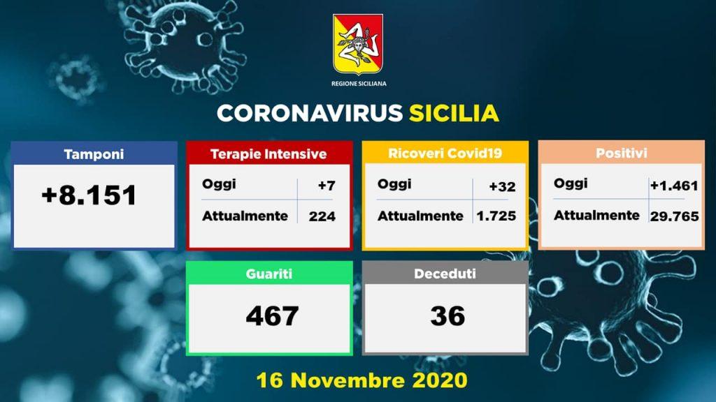 grafico dei dati sul coronavirus in Sicilia della Regione del 16 novembre 2020