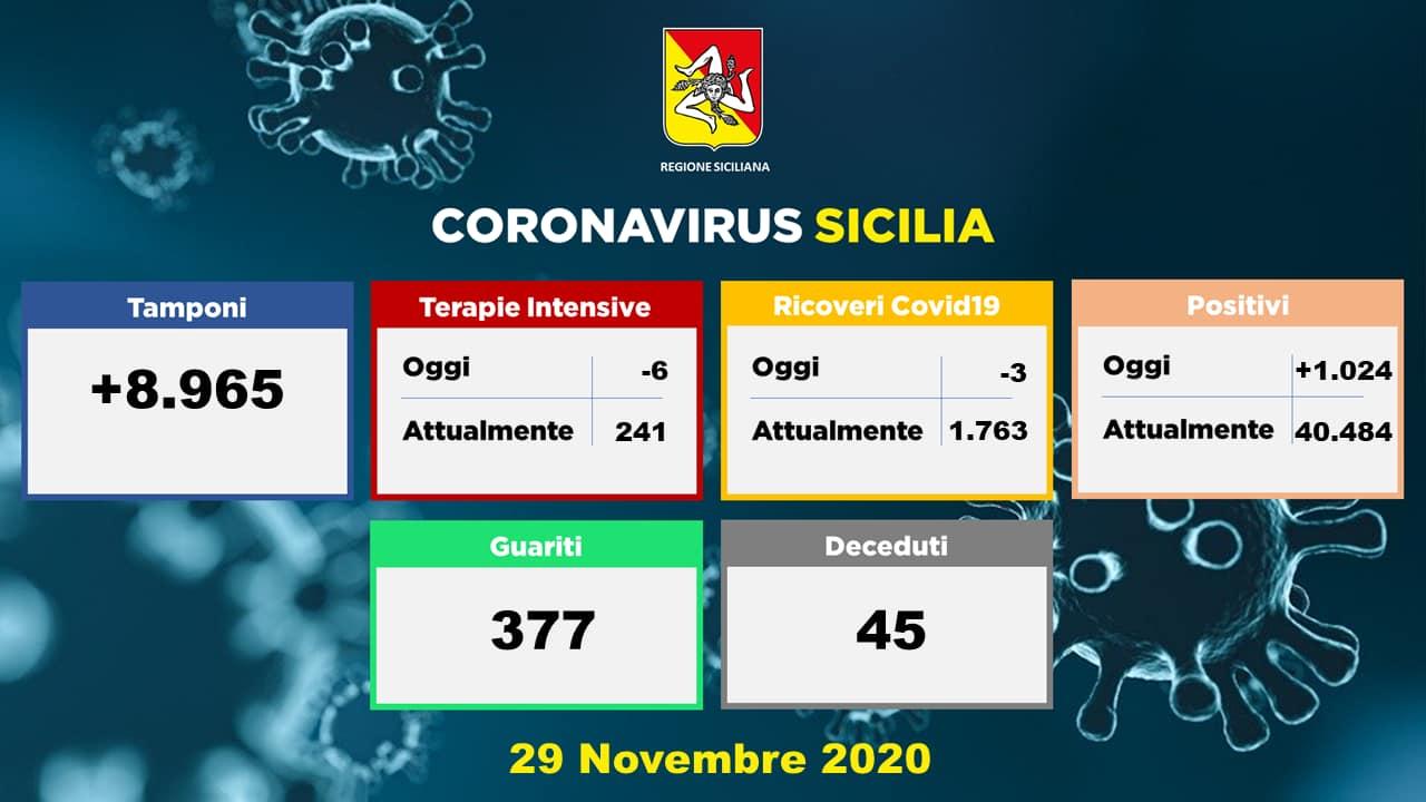 grafico dei dati sul coronavirus in Sicilia della Regione del 29 novembre 2020