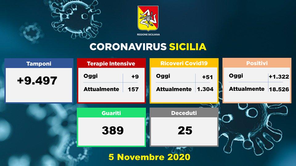 grafico dei dati sul coronavirus in Sicilia della Regione del 5 novembre 2020