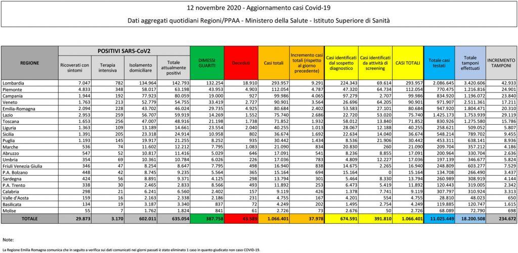tabella del bollettino del 12 novembre 2020 contenente i dati sul coronavirus (o covid) in italia