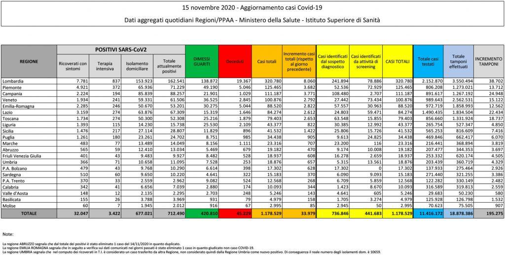 tabella del bollettino del 15 novembre 2020 contenente i dati sul coronavirus (o covid) in italia