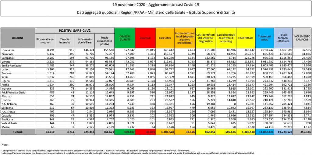 tabella del bollettino del 19 novembre 2020 contenente i dati sul coronavirus (o covid) in italia