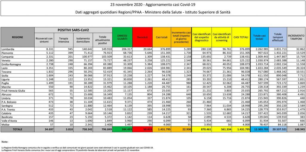 tabella del bollettino del 23 novembre 2020 contenente i dati sul coronavirus (o covid) in italia