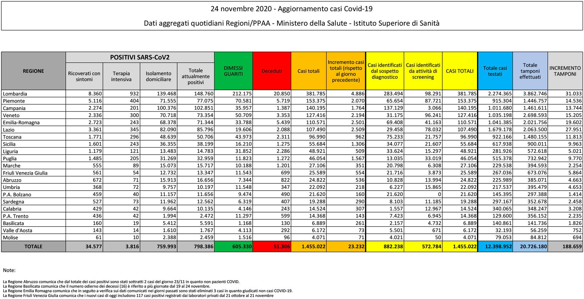 tabella del bollettino del 24 novembre 2020 contenente i dati sul coronavirus (o covid) in italia