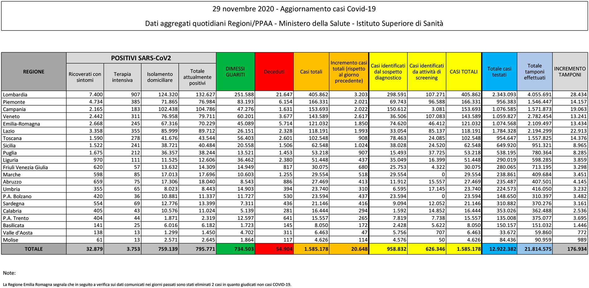 tabella del bollettino del 29 novembre 2020 contenente i dati sul coronavirus (o covid) in italia