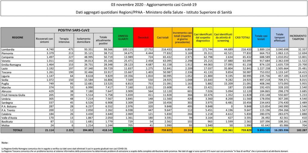 tabella del bollettino del 3 novembre 2020 contenente i dati sul coronavirus (o covid) in italia
