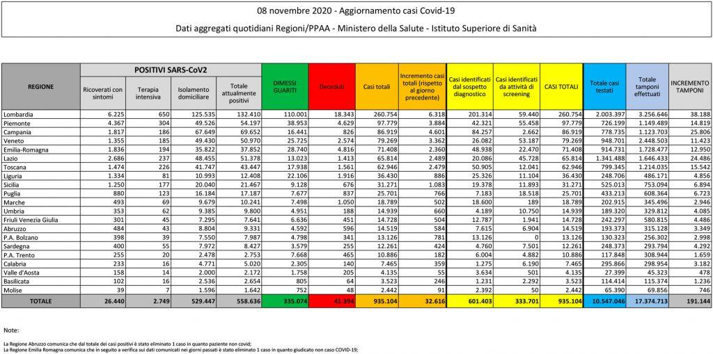 tabella del bollettino dell'8 novembre 2020 contenente i dati sul coronavirus (o covid) in italia