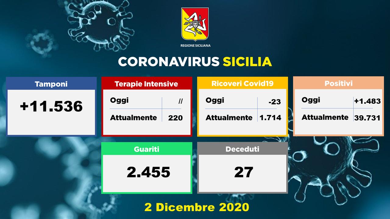 grafico dei dati sul coronavirus in Sicilia della Regione del 2 dicembre 2020