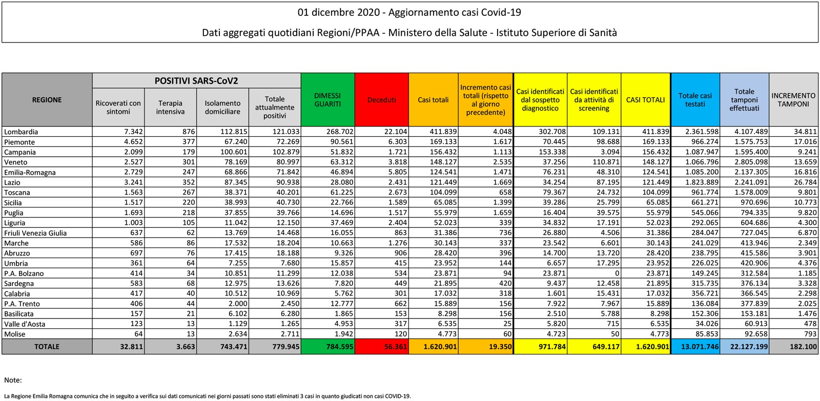 tabella del bollettino dell'1 dicembre 2020 contenente i dati sul coronavirus (o covid) in italia
