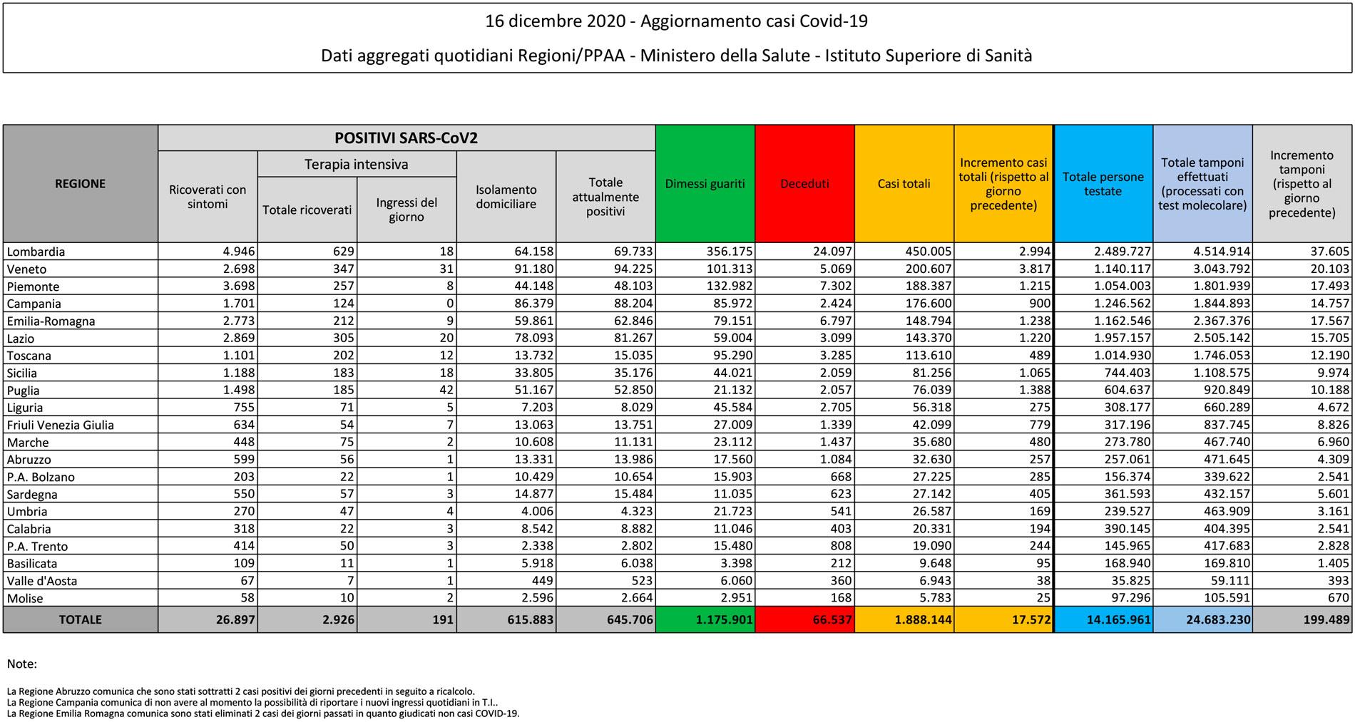 tabella del bollettino del 16 dicembre 2020 contenente i dati sul coronavirus (o covid) in italia