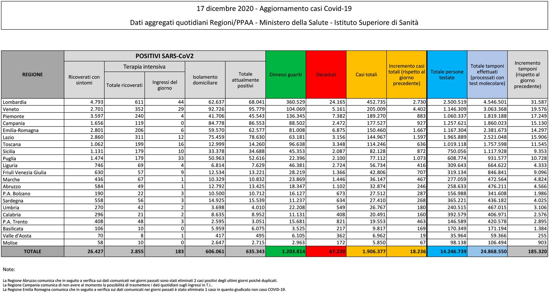 tabella del bollettino del 17 dicembre 2020 contenente i dati sul coronavirus (o covid) in italia