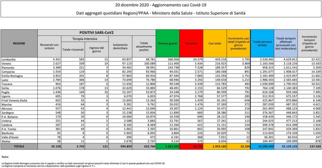 tabella del bollettino del 20 dicembre 2020 contenente i dati sul coronavirus (o covid) in italia