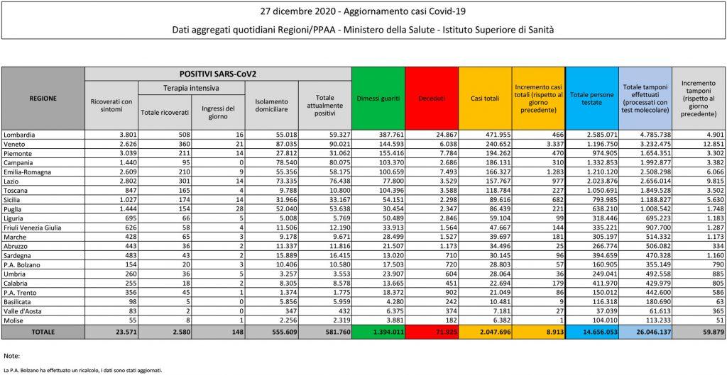 tabella del bollettino del 27 dicembre 2020 contenente i dati sul coronavirus (o covid) in italia