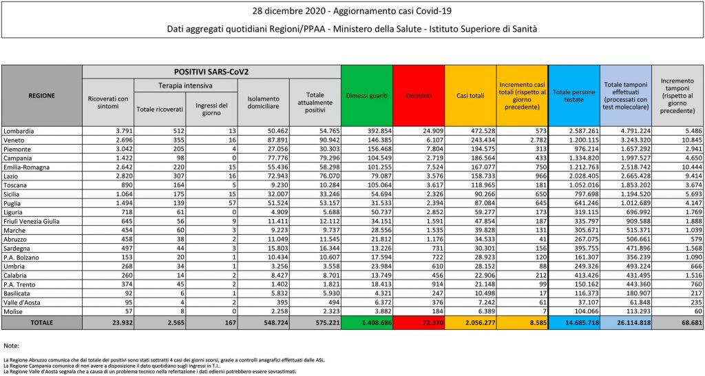 tabella del bollettino del 28 dicembre 2020 contenente i dati sul coronavirus (o covid) in italia