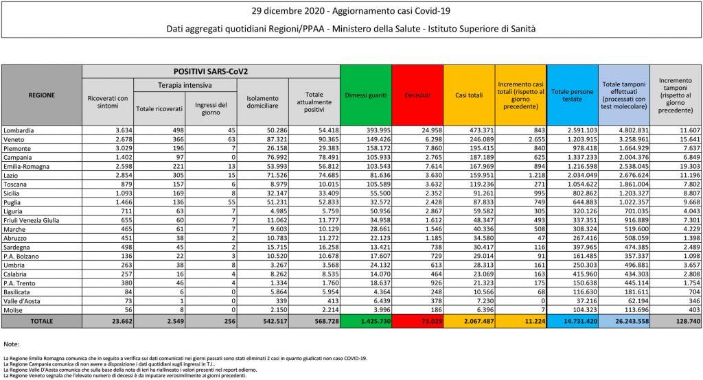 tabella del bollettino del 29 dicembre 2020 contenente i dati sul coronavirus (o covid) in italia