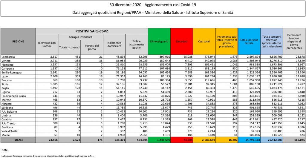tabella del bollettino del 30 dicembre 2020 contenente i dati sul coronavirus (o covid) in italia