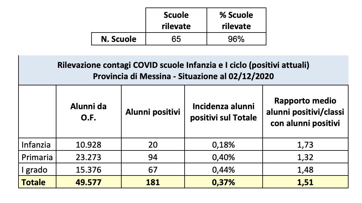 dati sul coronavirus nelle scuole di messina e provincia aggiornati al 2 dicembre 2020