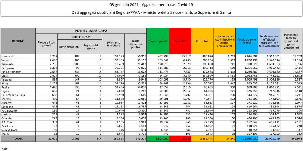 tabella del bollettino del 3 gennaio 2021 contenente i dati sul coronavirus (o covid) in italia