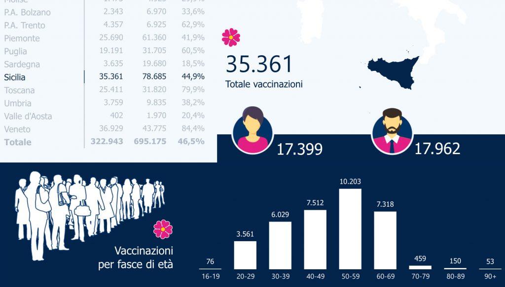 dati sui vaccini anti-covid in sicilia