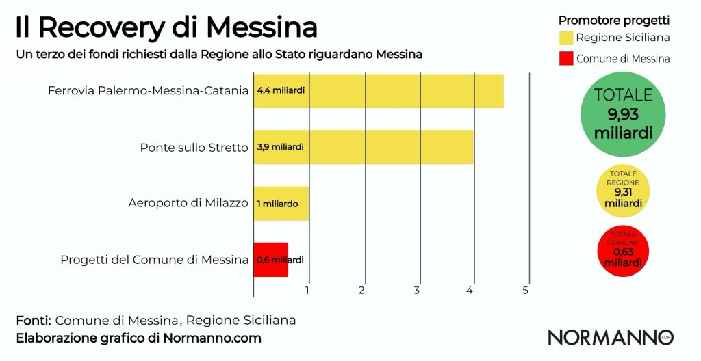recovery messina