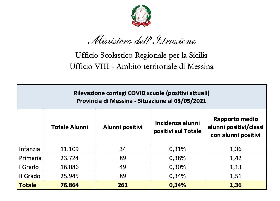 dati su contagi e vaccini covid nelle scuole di messina e provincia aggiornati al 3 maggio