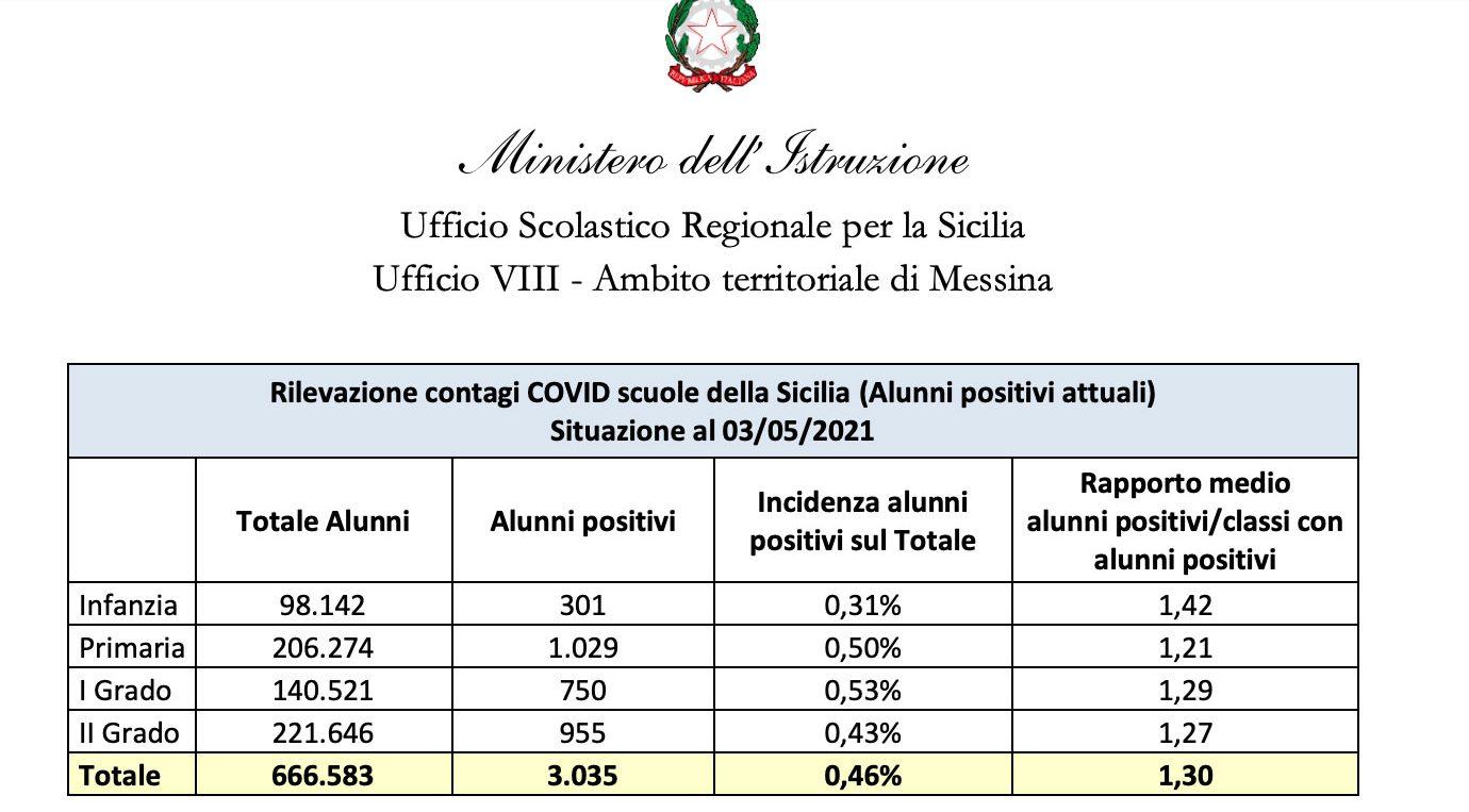 dati su contagi e vaccini covid nelle scuole della sicilia aggiornati al 3 maggio