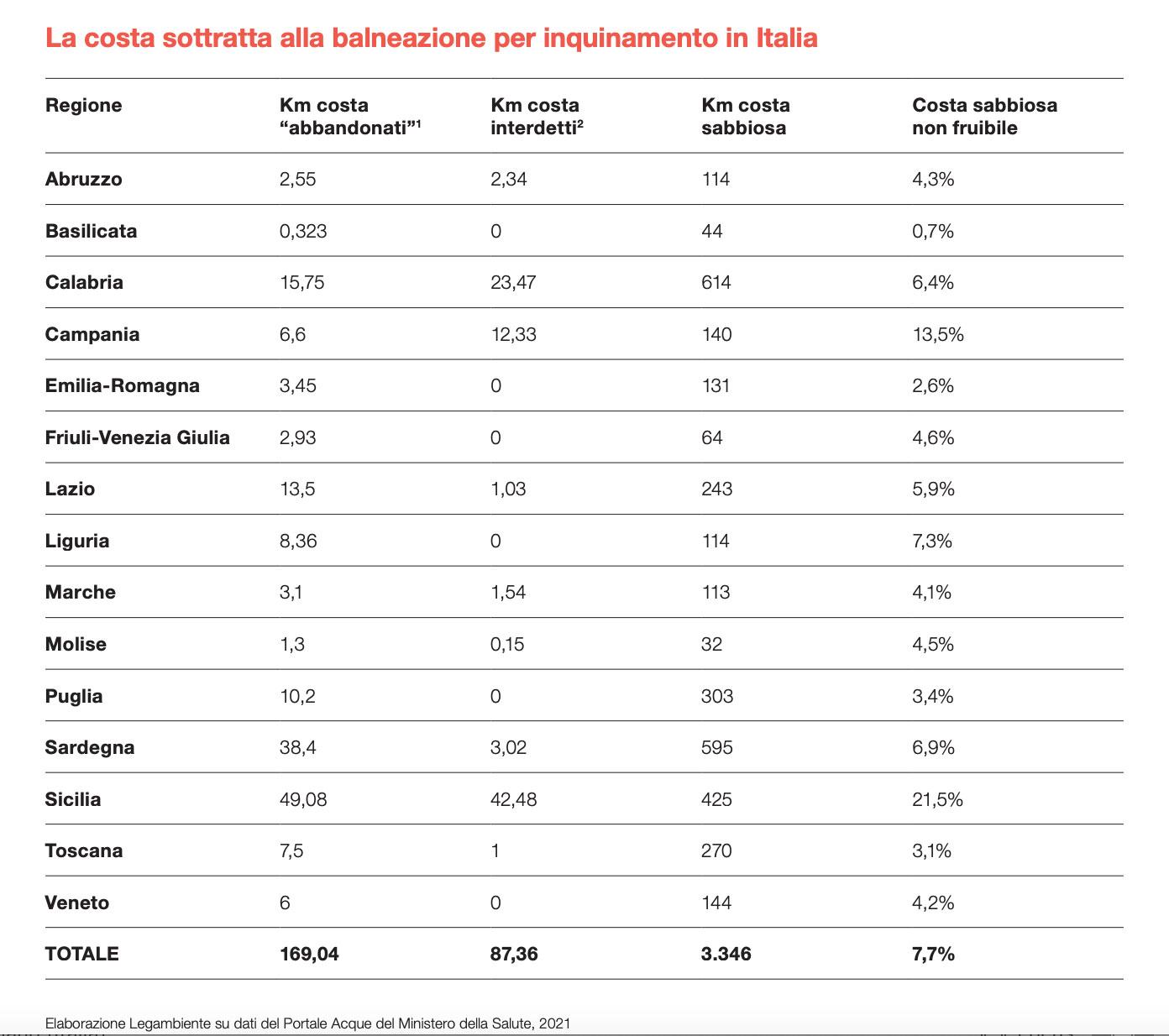report di Legambiente 2021: spiagge sottratte alla balneazione per l'inquinamento in italia